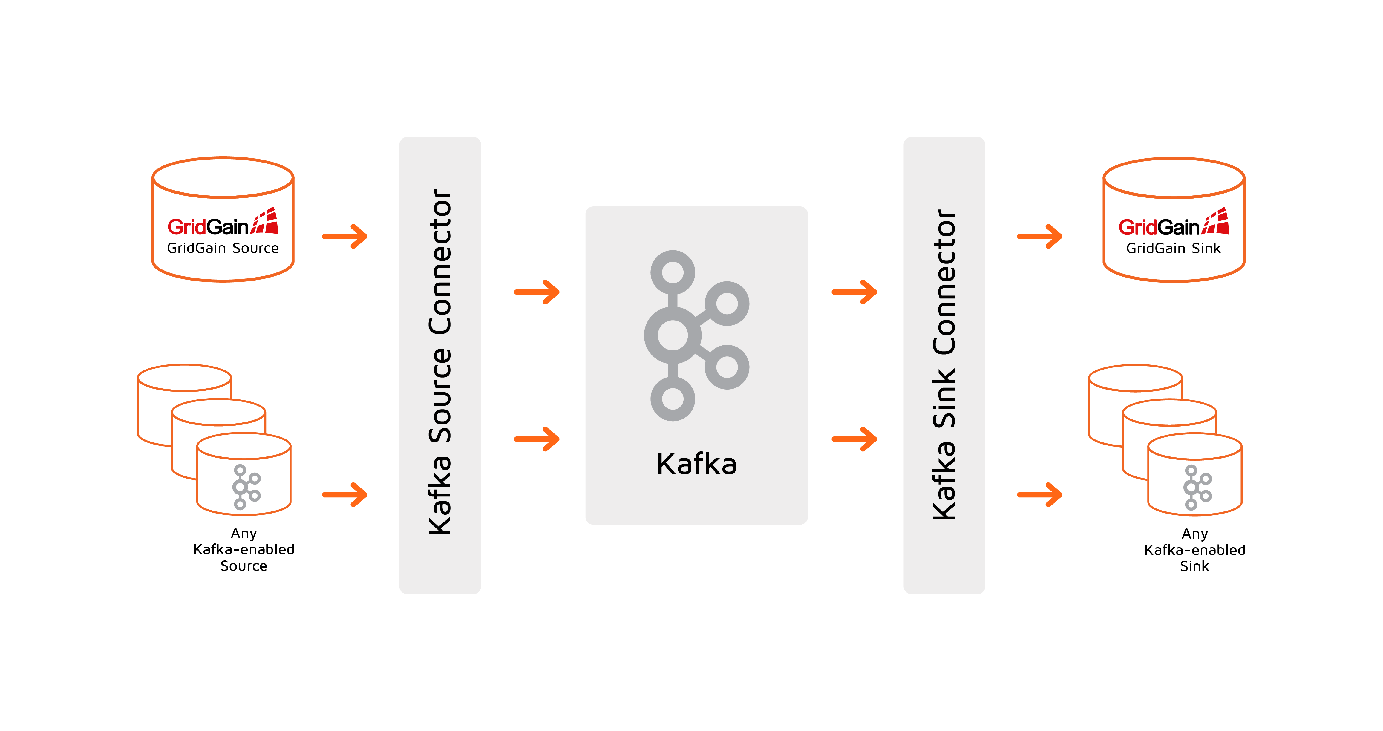 Kafka Connector