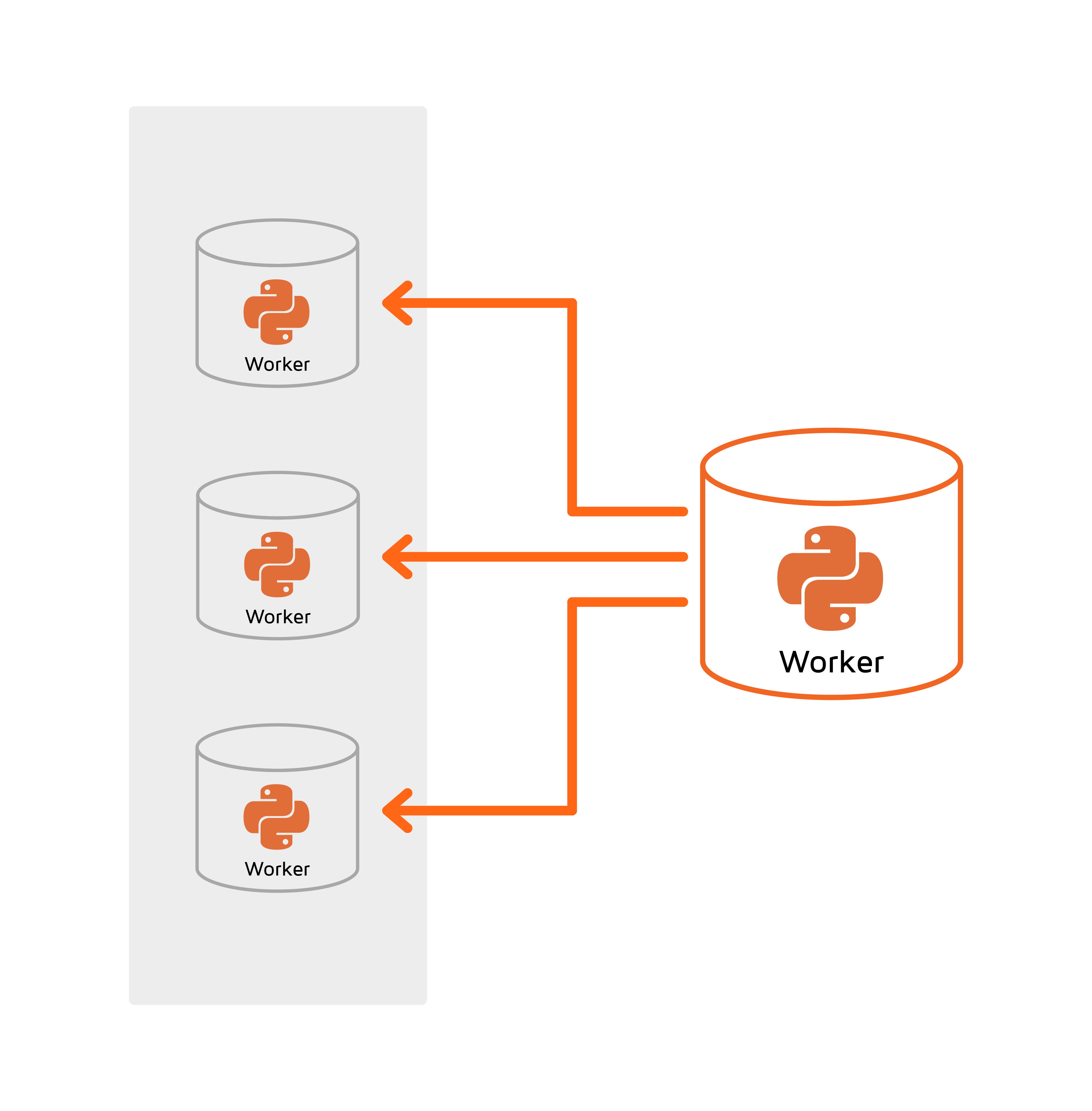 Distributed Cluster