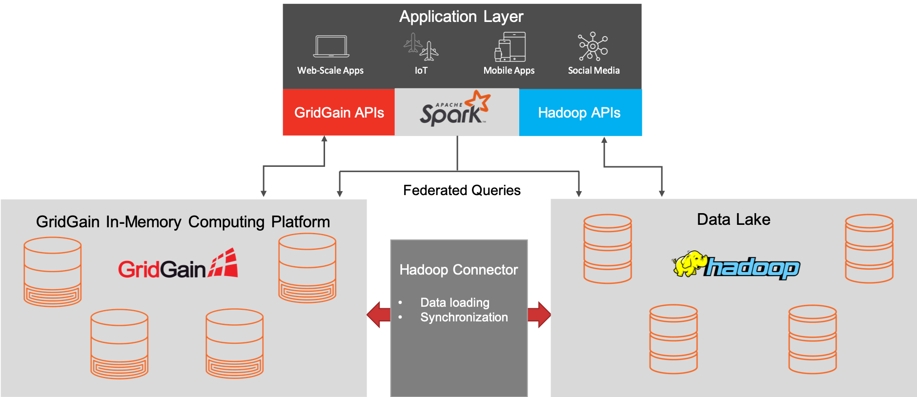 Data Lake Accelerator Architecture