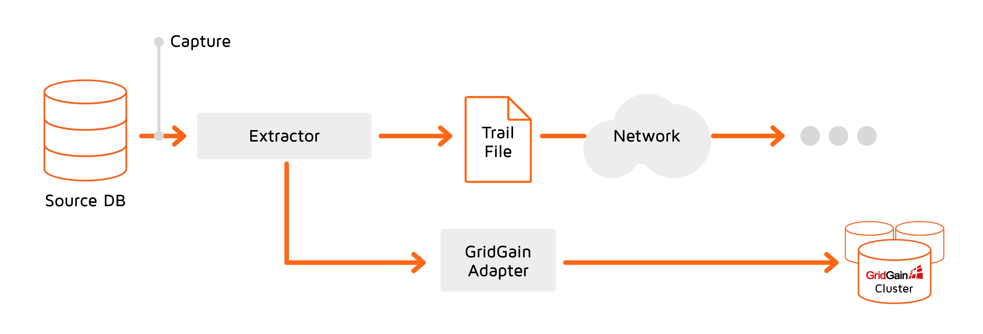 Replication to GridGain cluster on source side