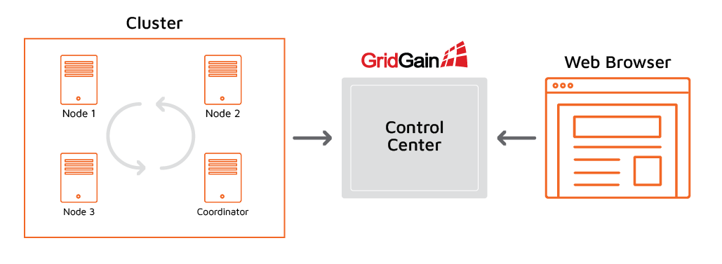Connect Apache Ignite Cluster to Control Center
