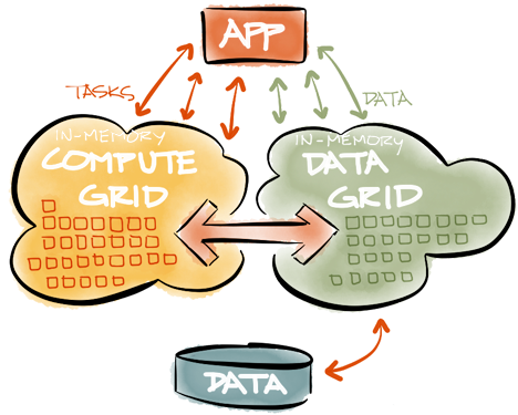 in memory data grids explained gridgain in memory computing