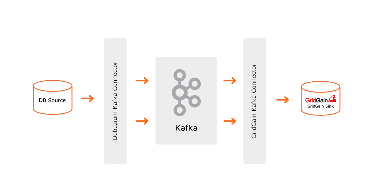 Codeless Change Data Capture Architecture With Debezium and the GridGain Kafka Connectors