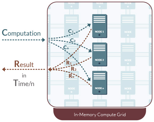 GridGain In-Memory Compute Grid diagram