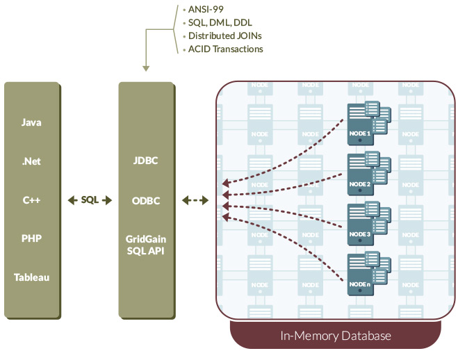 GridGain In-Memory Database