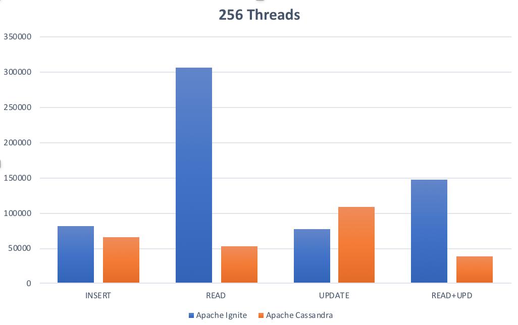 256-threads