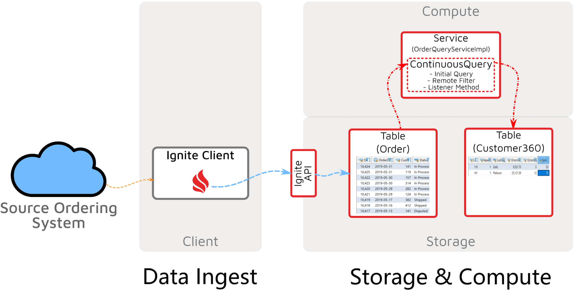 Event Stream Processing with Apache Ignite - Figure 1.png