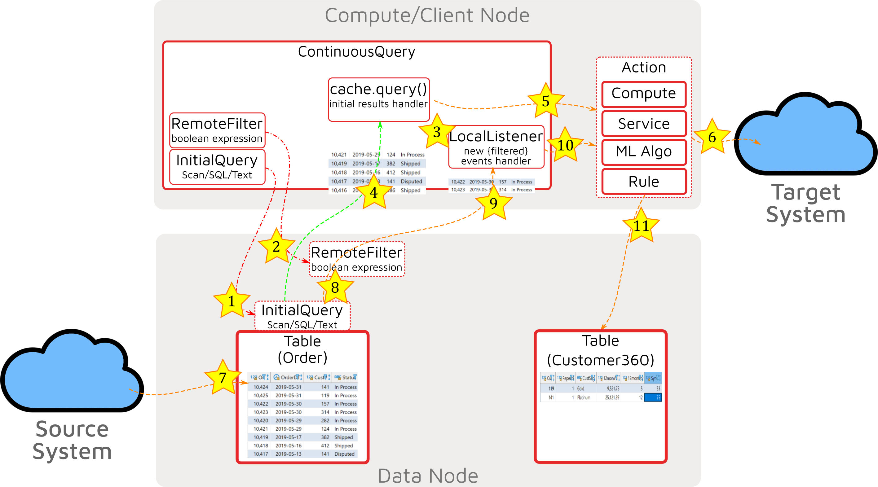 Event Stream Processing with Apache Ignite - Figure 3.png