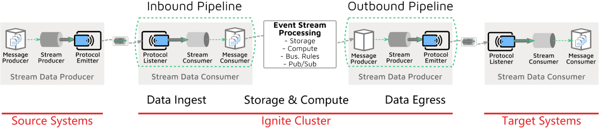 Event Stream Processing with Apache Ignite - Image 5