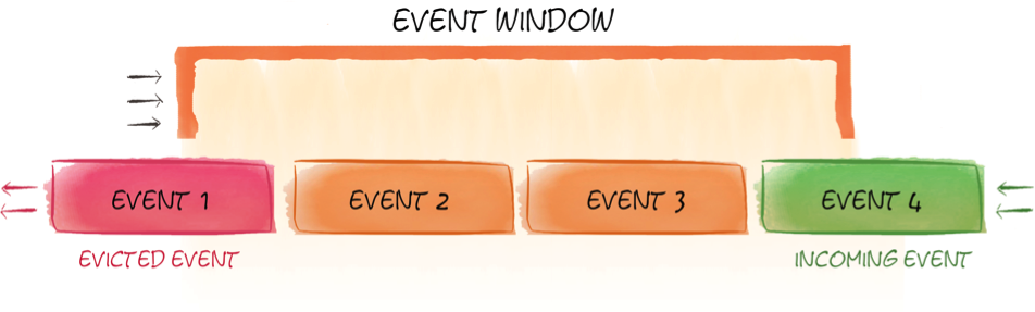 Figure 1. Event-based sliding window
