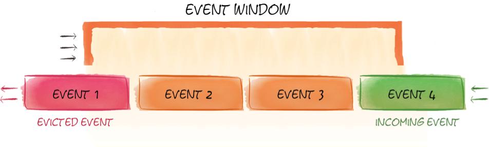 Figure 1. Event-based sliding window