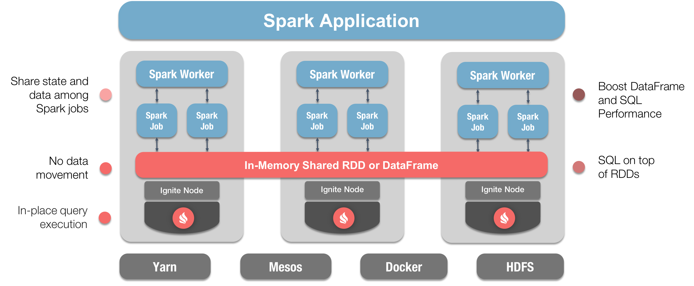 Apache® Ignite™ and Apache® Spark™ Integration with DataFrames