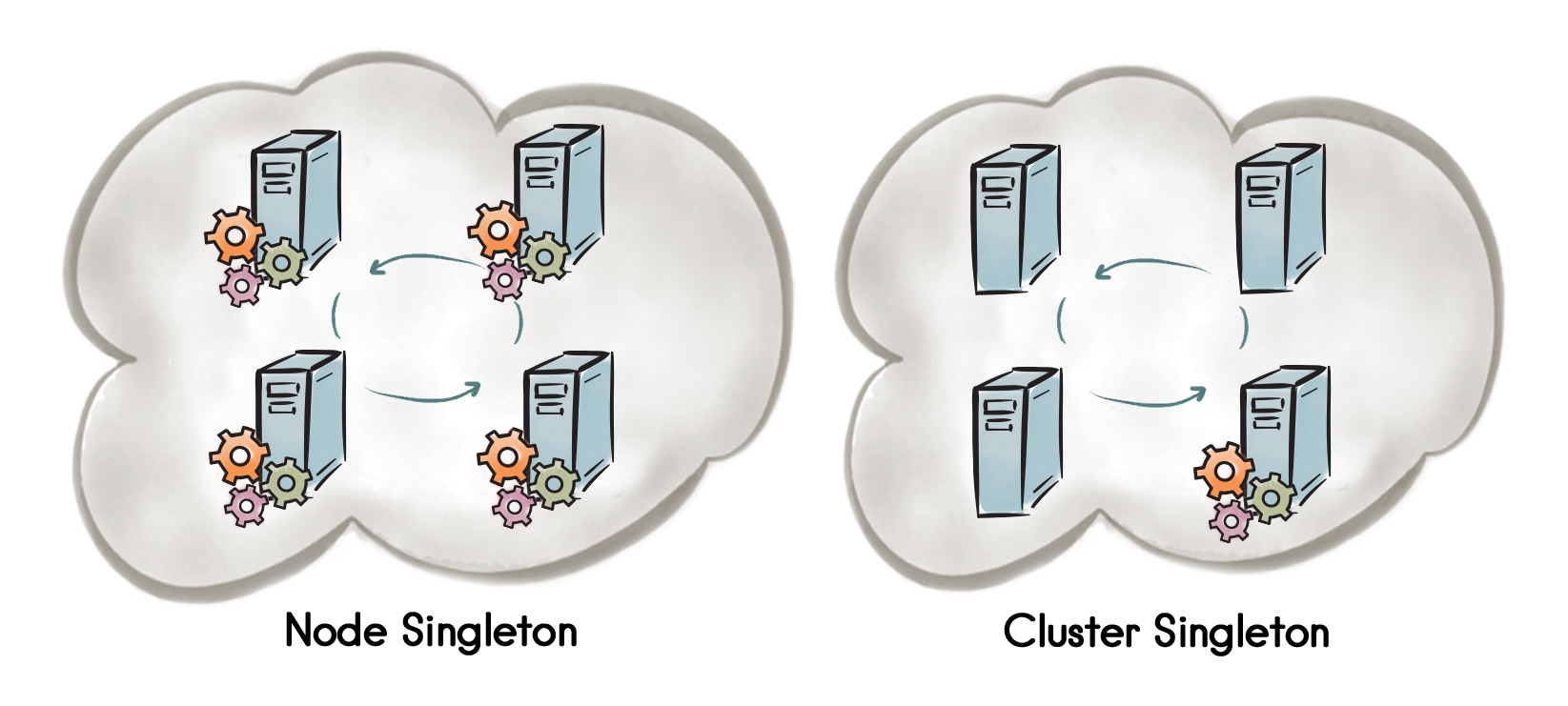 Figure 1. Node Singleton and Cluster Singleton