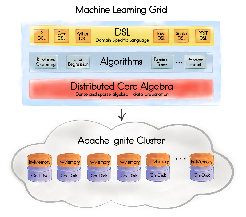 Figure 1. Apache Ignite Machine Learning Grid