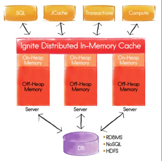 Figure 2. Apache Ignite Cluster