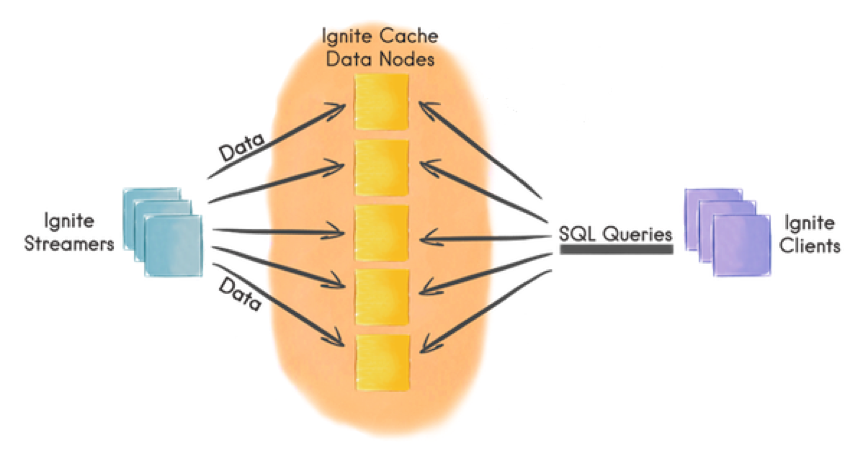 Figure 2. Apache Ignite Data Streamer