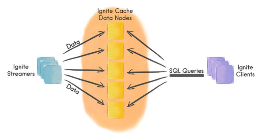 Figure 2. Apache Ignite Data Streamer