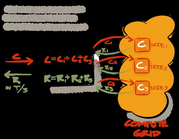 Figure 2. Compute Grid