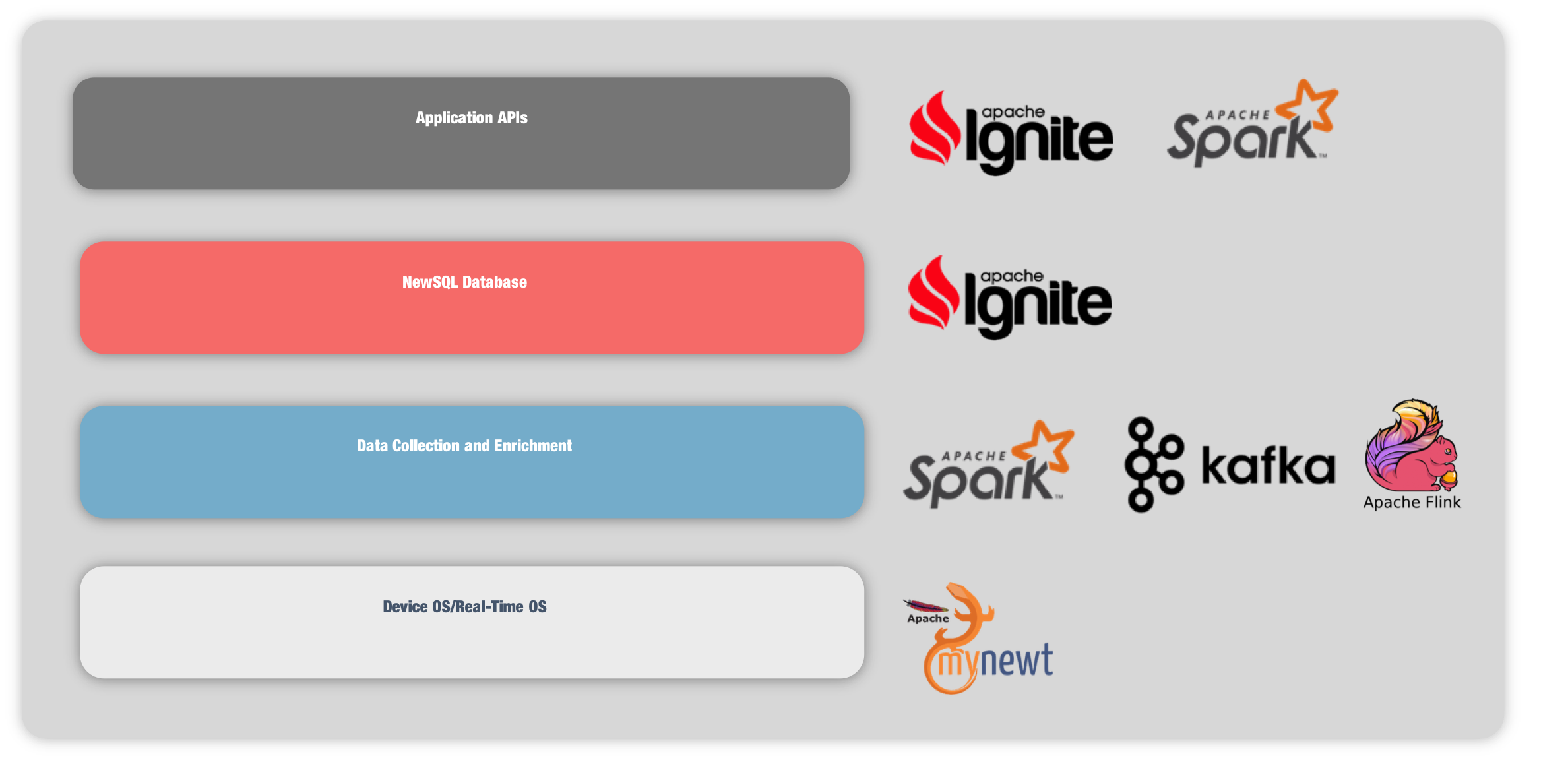Figure 2. Apache IoT Software Stack