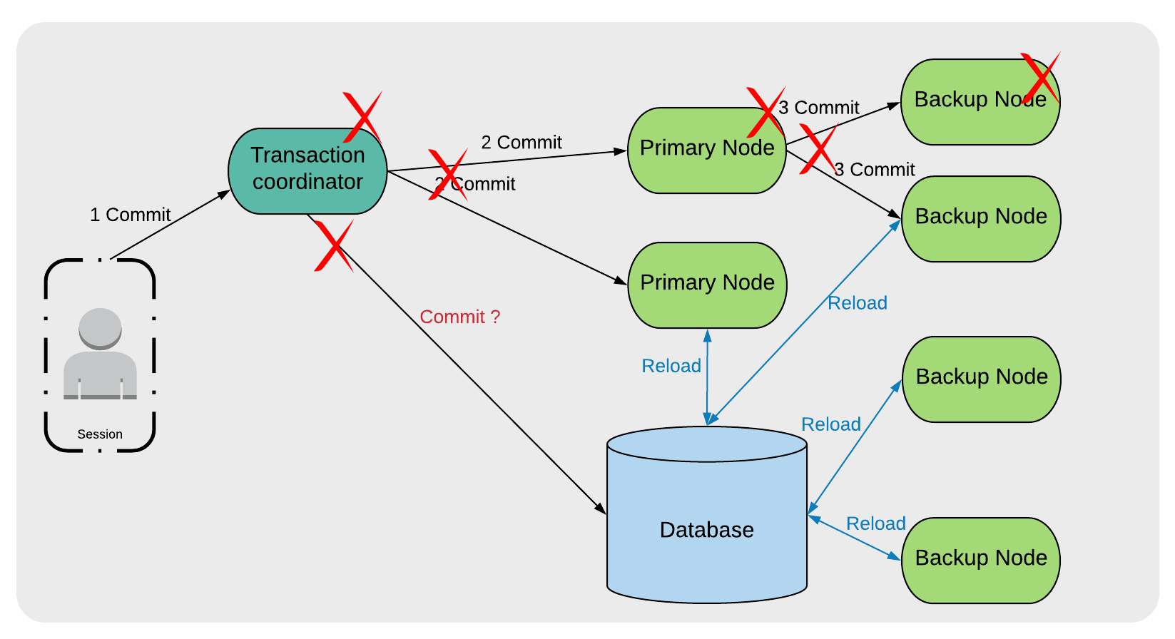 Figure 2. 2-Phase Commit Recovery with Database