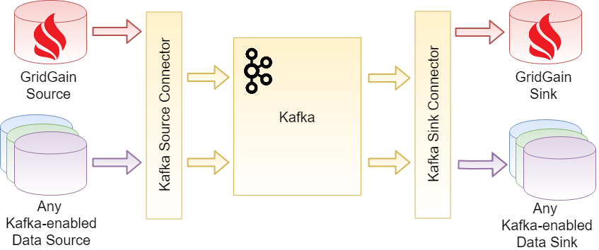 Using GridGain® with Kafka® Connector