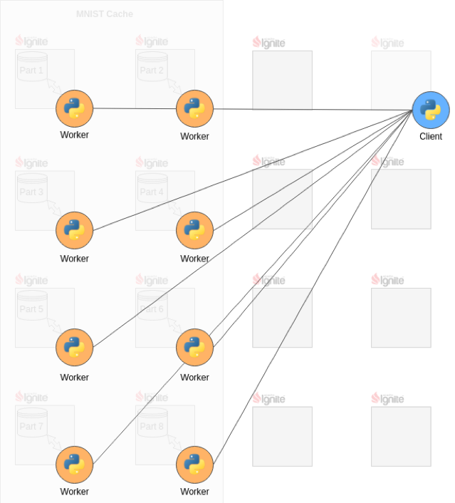Figure 2. TensorFlow Client and Workers.