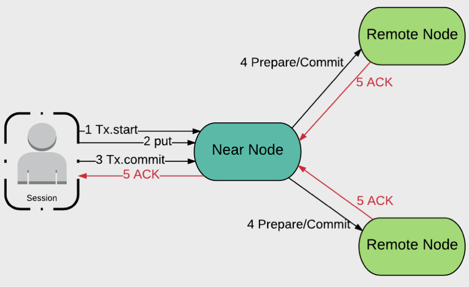 Figure 3. Node Types