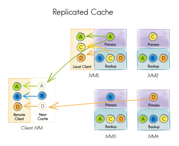 Figure 4. Replicated Cache