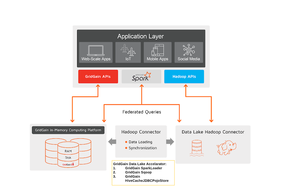 Hadoop Data Lake Acceleration with GridGain