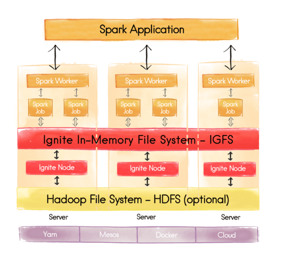 Ignite In-Memory Dile System IGFS