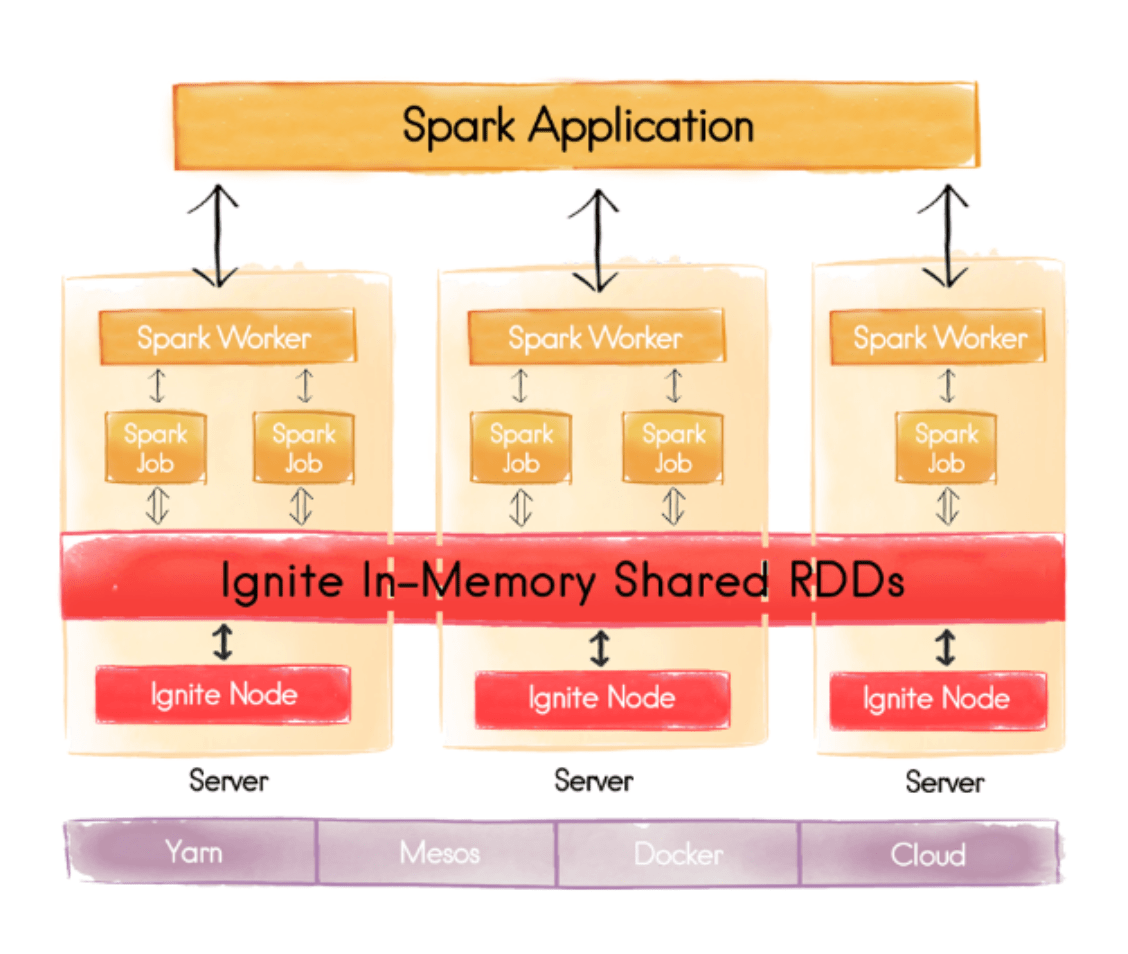 Ignite In-Memory Shared RDDs