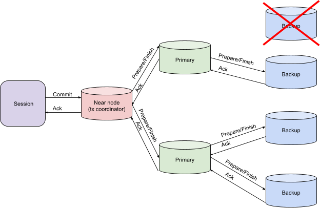 Transaction Architecture - Backup Failure on Both Prepare and Finish Phases