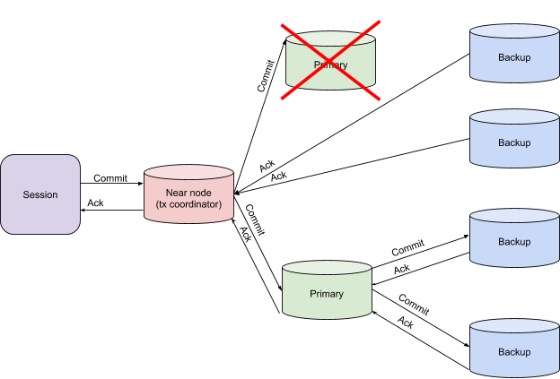 Transaction Architecture in Apache Ignite Primary Node Failure on the Finish Phase.png