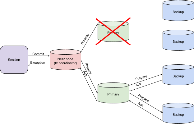 Transaction Architecture - Primary Node Failure on the Prepare Phase