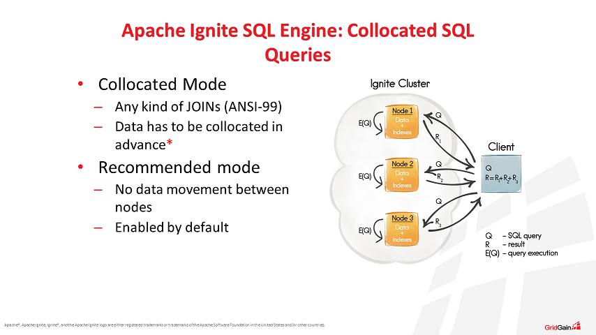 Apache Ignite SQL Engine: Collocated SQL Queries
