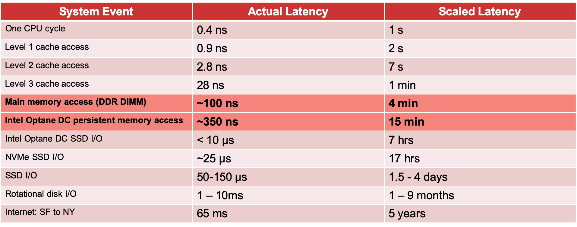 Computer Latency at Human Scale