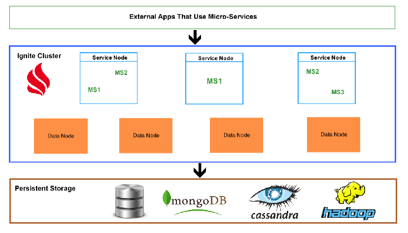 Running Microservices on Top of In-Memory Data Grid - Part I