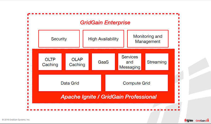 Deploying Apache Ignite, GridGain Professional and GridGain Enterprise
