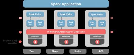 Apache Ignite & Apache Spark Integration using Ignite RDDs