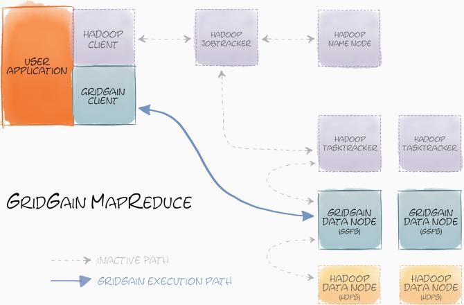 GridGain MapReduce