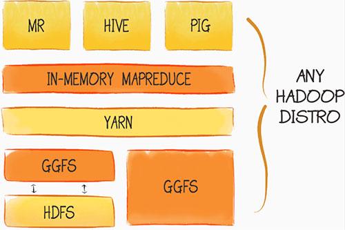 Hadoop Acceleration