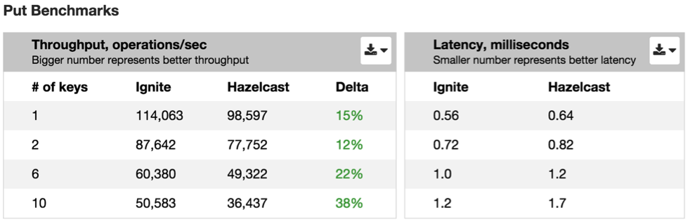 gridgain_vs_hazelcast_benchmarks_put_chart